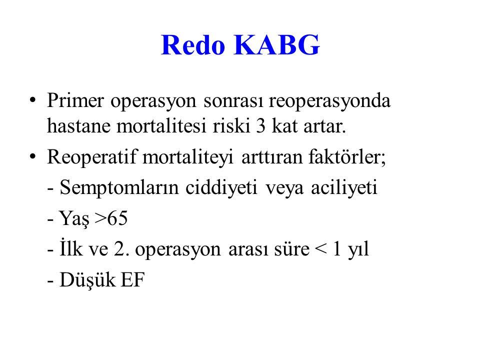 Daha Önce KABG'lı Hastalarda Redo KABG Endikasyonları – Klas I - Maksimal noninvazif tedaviye rağmen angina olması (eğer angina tipik değilse, iskemin