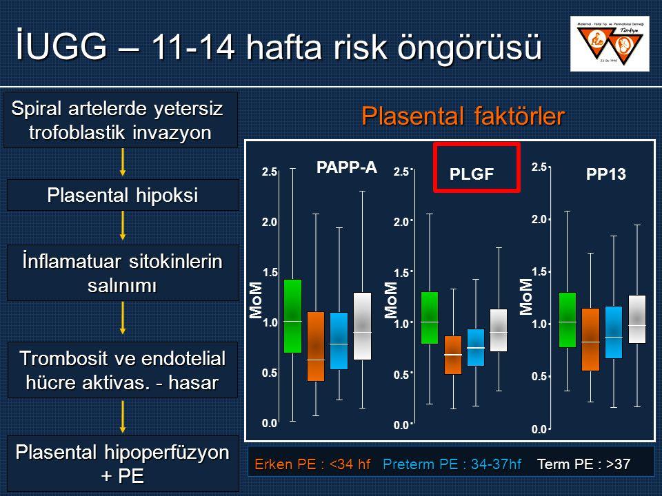 Plasental faktörler 0.0 0.5 1.0 1.5 2.0 2.5 MoM 0.0 0.5 1.0 1.5 2.0 2.5 MoM PLGF 0.0 0.5 1.0 1.5 2.0 2.5 MoM PP13 Plasental hipoksi İnflamatuar sitokinlerin salınımı Trombosit ve endotelial hücre aktivas.