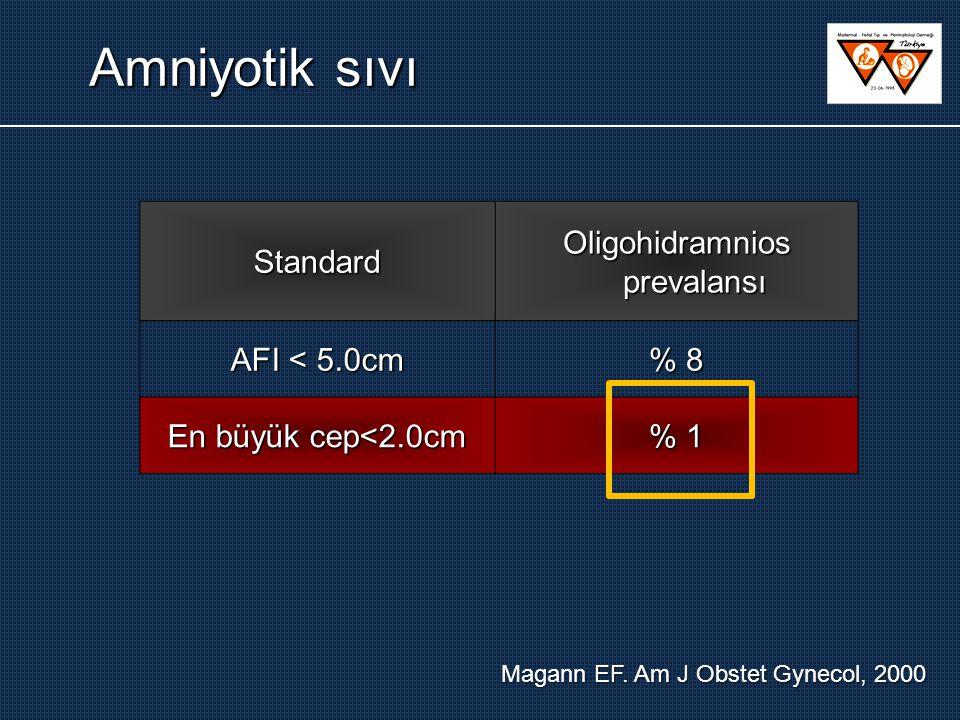 Standard Oligohidramnios prevalansı AFI < 5.0cm % 8 En büyük cep<2.0cm % 1 Magann EF.