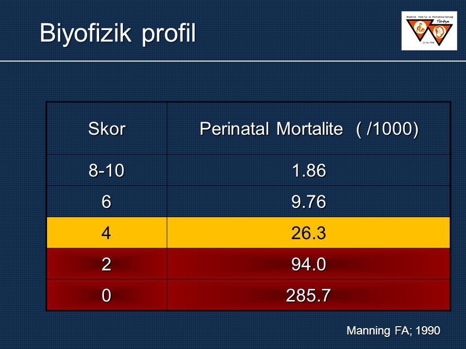 Skor Perinatal Mortalite ( /1000) 8-101.86 69.76 426.3 294.0 0285.7 Manning FA; 1990 Biyofizik profil