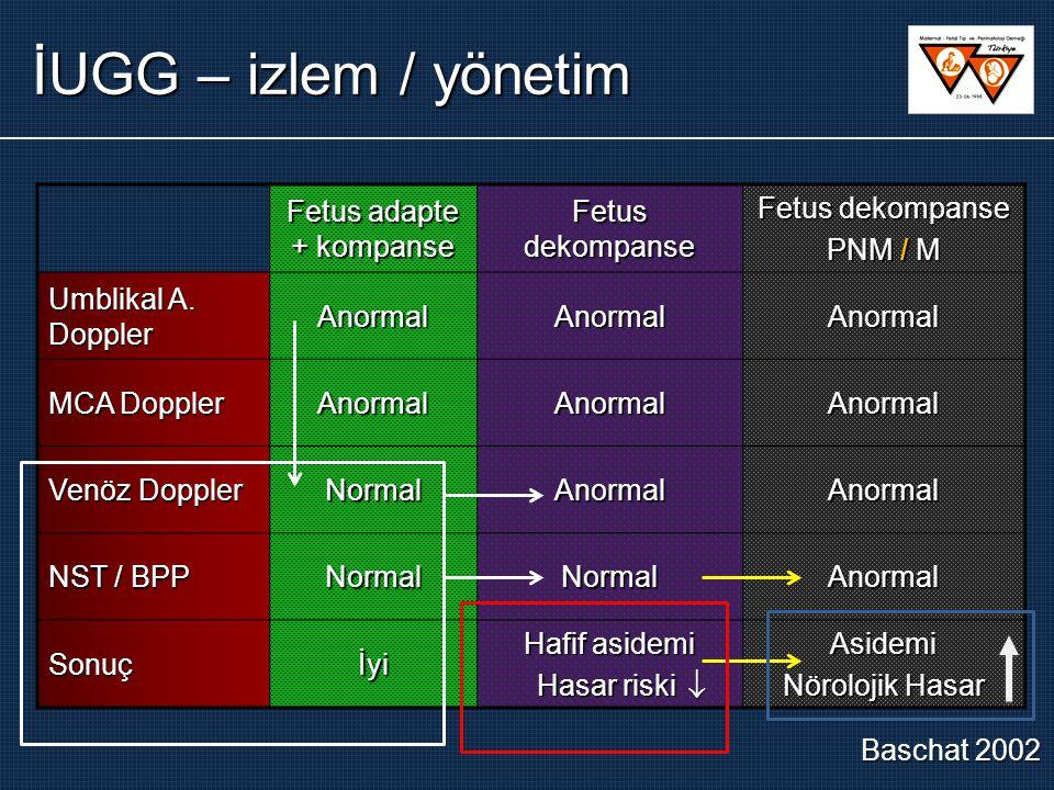 Fetus adapte + kompanse Fetus dekompanse PNM / M Umblikal A. Doppler AnormalAnormalAnormal MCA Doppler AnormalAnormalAnormal Venöz Doppler NormalAnorm