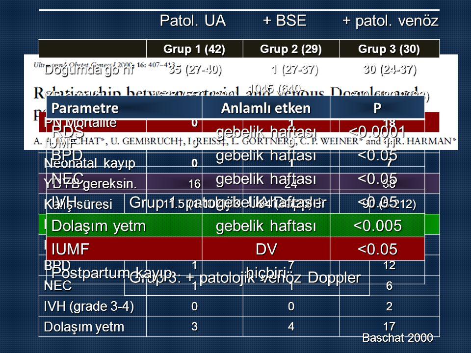 Grup 1: patolojik UA Doppler Grup 2: + BSE Grup 3: + patolojik venöz Doppler Grup 1 (42) Grup 2 (29) Grup 3 (30) Doğumda gb hf 35 (27-40) 1 (27-37) 31 (27-37) 30 (24-37) YD ağırlığı 1637 (550-2330) 1045 (640- 2250) 690 (480-2233) PN Mortalite 0118 IUMF0011 Neonatal kayıp 017 YDYB gereksin.