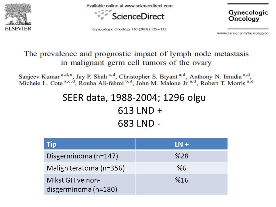 SEER data, 1988-2004; 1296 olgu 613 LND + 683 LND - TipLN + Disgerminoma (n=147)%28 Malign teratoma (n=356)%6 Mikst GH ve non- disgerminoma (n=180) %1