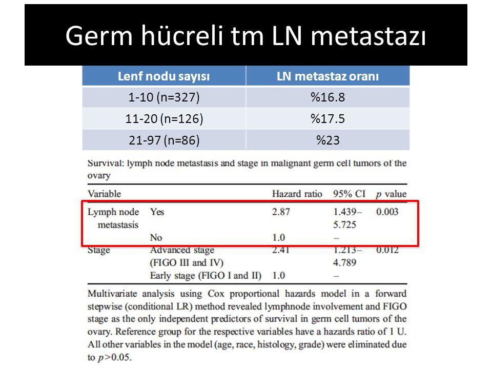Lenf nodu sayısıLN metastaz oranı 1-10 (n=327)%16.8 11-20 (n=126)%17.5 21-97 (n=86)%23 Germ hücreli tm LN metastazı
