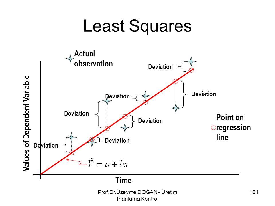 Least Squares Deviation Time Values of Dependent Variable Actual observation Point on regression line 101Prof.Dr.Üzeyme DOĞAN - Üretim Planlama Kontro