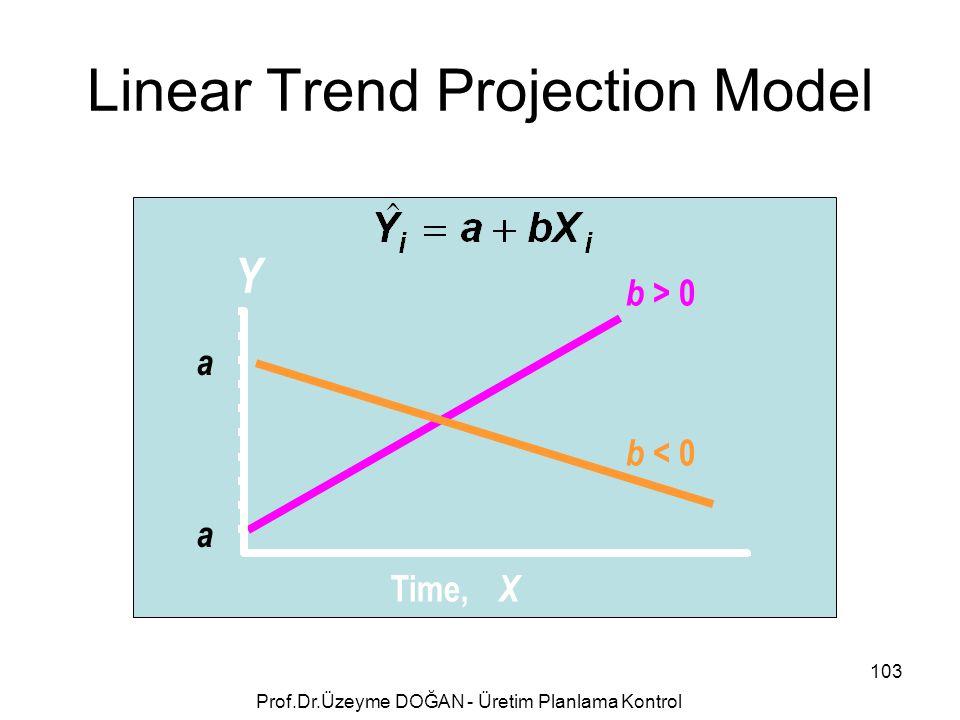 b > 0 b < 0 a a Y Time, X Linear Trend Projection Model 103 Prof.Dr.Üzeyme DOĞAN - Üretim Planlama Kontrol