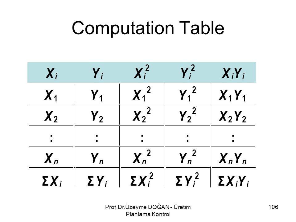 Computation Table 106Prof.Dr.Üzeyme DOĞAN - Üretim Planlama Kontrol