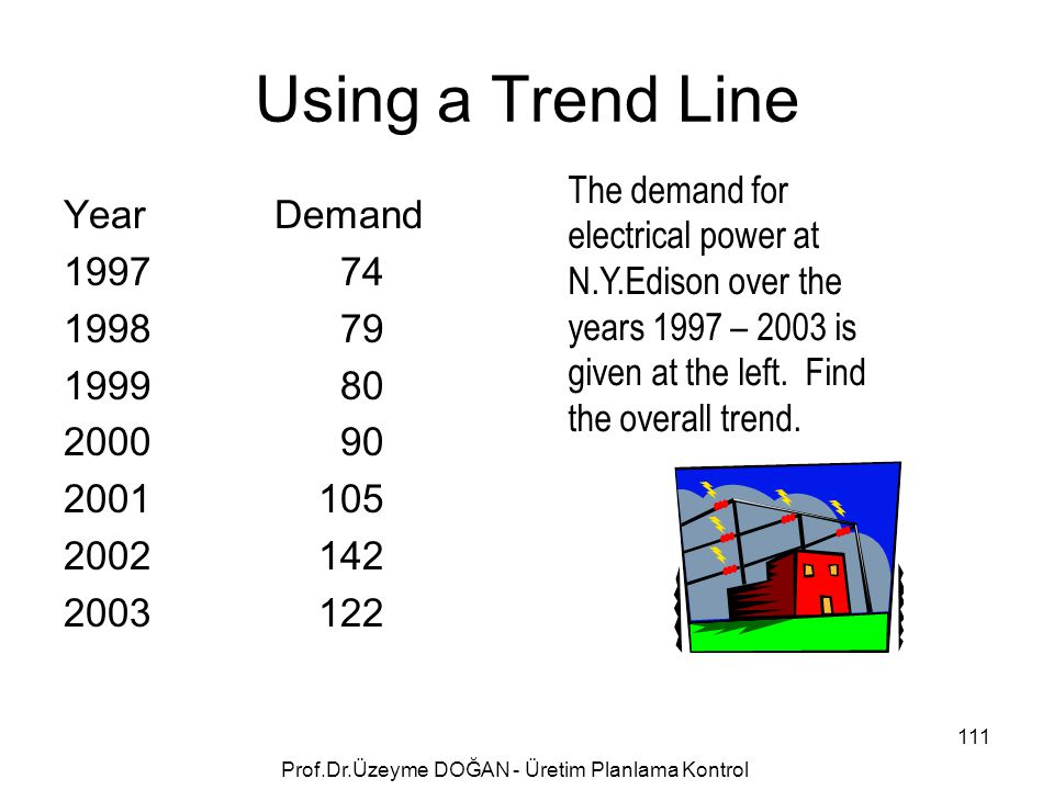 Using a Trend Line YearDemand 1997 74 1998 79 1999 80 2000 90 2001 105 2002 142 2003 122 The demand for electrical power at N.Y.Edison over the years 1997 – 2003 is given at the left.