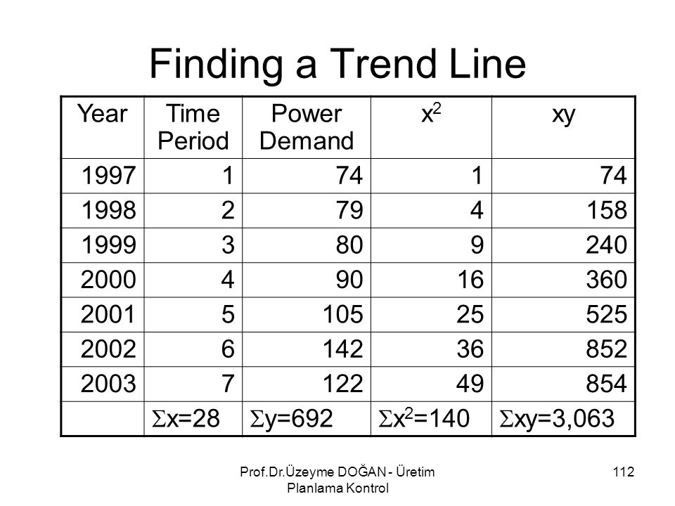 Finding a Trend Line YearTime Period Power Demand x2x2 xy 19971741 19982794158 19993809240 200049016360 2001510525525 2002614236852 2003712249854  x=