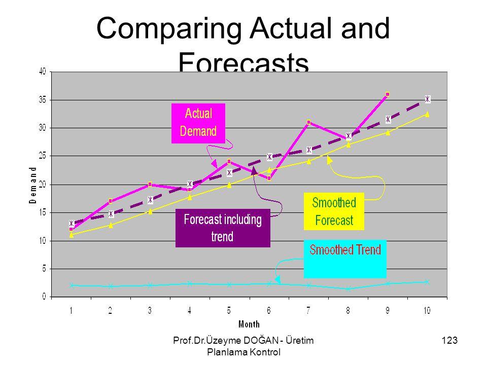 Comparing Actual and Forecasts 123Prof.Dr.Üzeyme DOĞAN - Üretim Planlama Kontrol