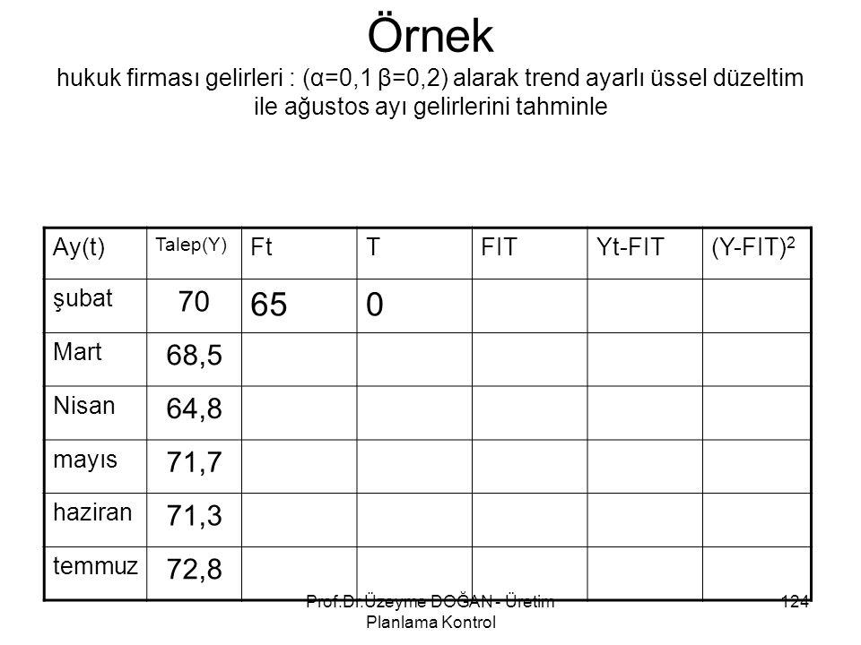 Örnek hukuk firması gelirleri : (α=0,1 β=0,2) alarak trend ayarlı üssel düzeltim ile ağustos ayı gelirlerini tahminle Ay(t) Talep(Y) FtTFITYt-FIT(Y-FI