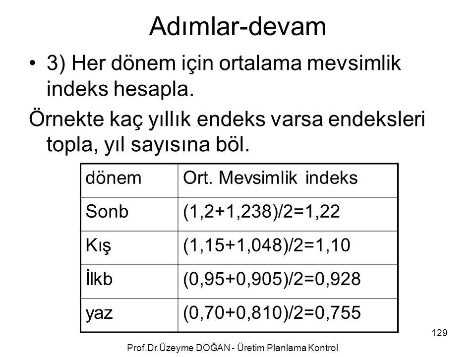 Adımlar-devam 3) Her dönem için ortalama mevsimlik indeks hesapla. Örnekte kaç yıllık endeks varsa endeksleri topla, yıl sayısına böl. dönemOrt. Mevsi