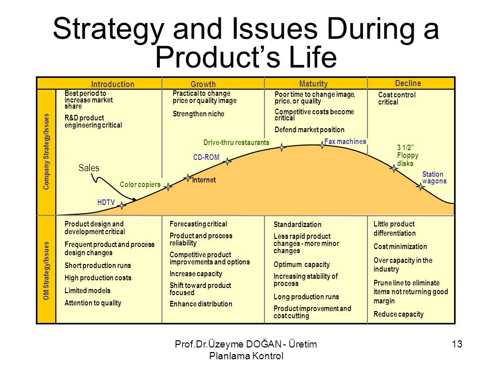 Strategy and Issues During a Product's Life IntroductionGrowth Maturity Decline Standardization Less rapid product changes - more minor changes Optimu