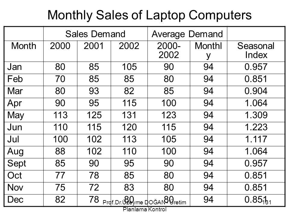 Monthly Sales of Laptop Computers Sales DemandAverage Demand Month2000200120022000- 2002 Monthl y Seasonal Index Jan808510590940.957 Feb7085 80940.851