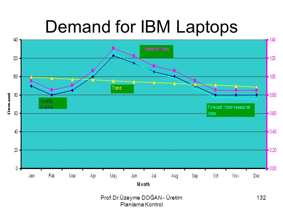 Demand for IBM Laptops 132Prof.Dr.Üzeyme DOĞAN - Üretim Planlama Kontrol