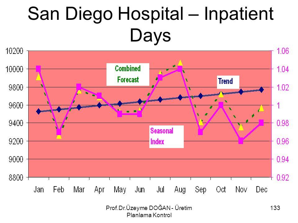 San Diego Hospital – Inpatient Days 133Prof.Dr.Üzeyme DOĞAN - Üretim Planlama Kontrol