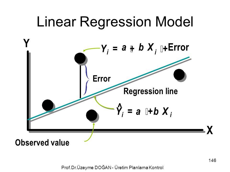 Y X Y a i  ^ ii bX i = ++ + Error Observed value YabX = ++ Regression line Linear Regression Model 146 Prof.Dr.Üzeyme DOĞAN - Üretim Planlama Kon