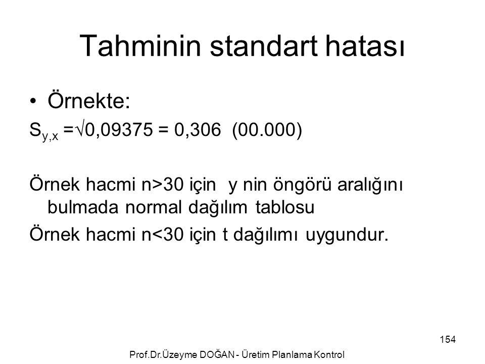 Tahminin standart hatası Örnekte: S y,x =√0,09375 = 0,306 (00.000) Örnek hacmi n>30 için y nin öngörü aralığını bulmada normal dağılım tablosu Örnek h
