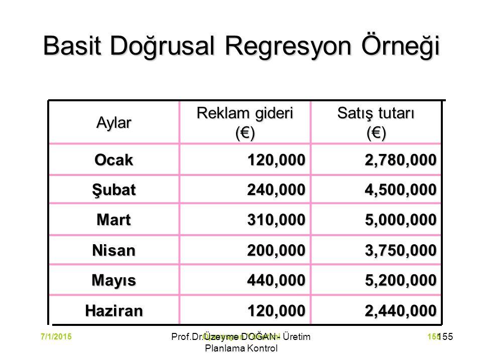 Operasyon Yönetimi1557/1/2015 Basit Doğrusal Regresyon Örneği Aylar Reklam gideri (€) Satış tutarı (€) Ocak120,0002,780,000 Şubat240,0004,500,000 Mart