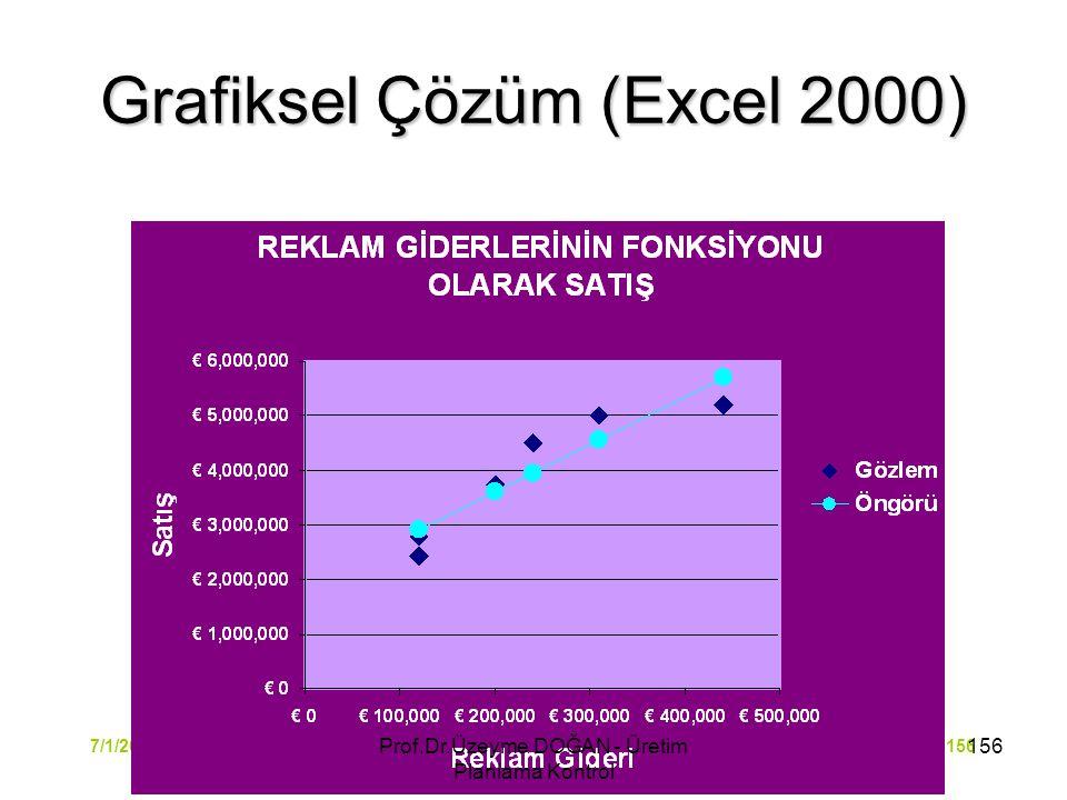 Operasyon Yönetimi1567/1/2015 Grafiksel Çözüm (Excel 2000) 156Prof.Dr.Üzeyme DOĞAN - Üretim Planlama Kontrol