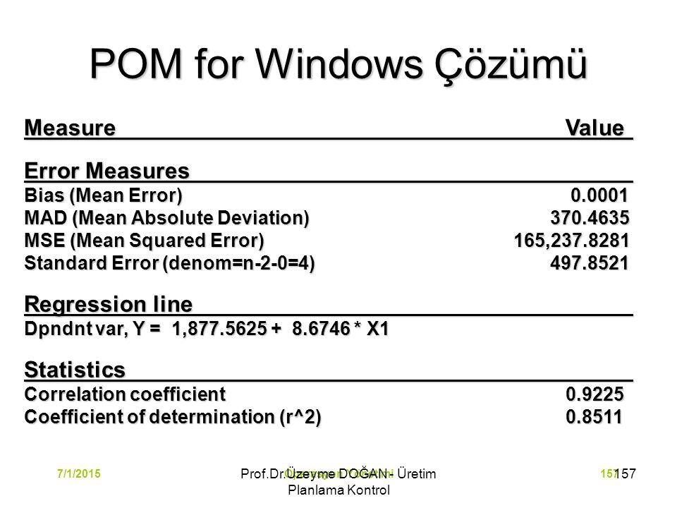 Operasyon Yönetimi1577/1/2015 POM for Windows Çözümü MeasureValue Error Measures Bias (Mean Error) 0.0001 MAD (Mean Absolute Deviation) 370.4635 MSE (