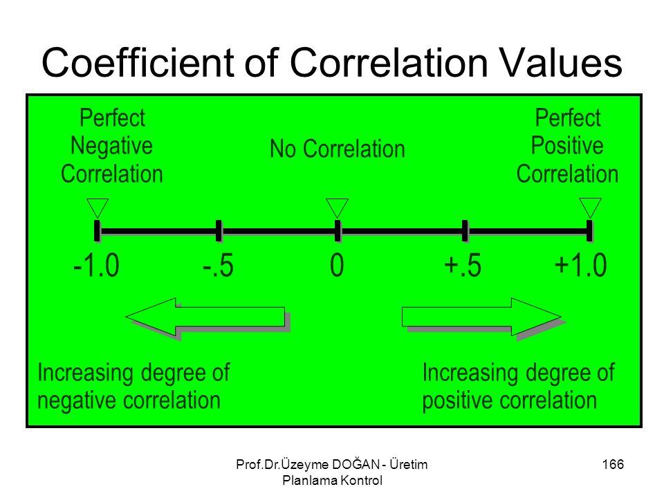 +1.00 Perfect Positive Correlation Increasing degree of negative correlation -.5+.5 Perfect Negative Correlation No Correlation Increasing degree of p