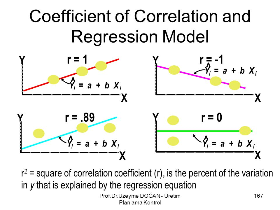 Coefficient of Correlation and Regression Model r 2 = square of correlation coefficient (r), is the percent of the variation in y that is explained by