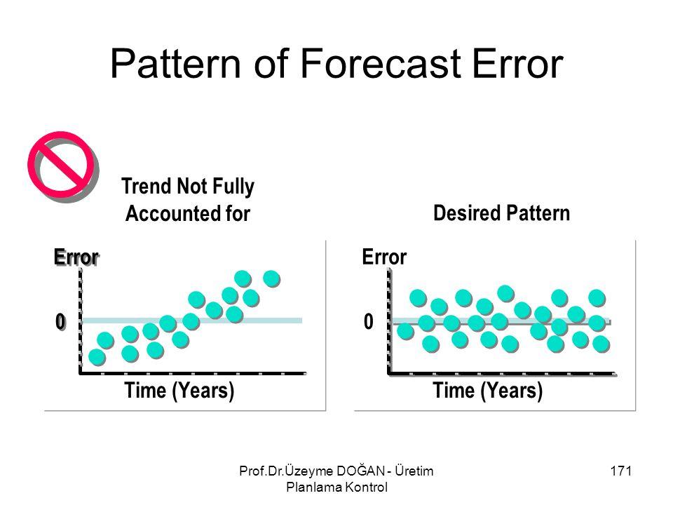 Time (Years) Error 0 0 Desired Pattern Time (Years) Error 0 Trend Not Fully Accounted for Pattern of Forecast Error 171Prof.Dr.Üzeyme DOĞAN - Üretim P