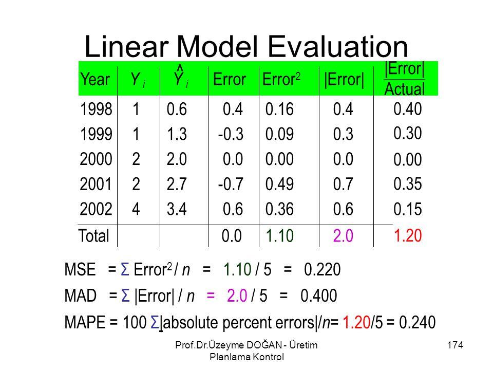 MSE = Σ Error 2 / n = 1.10 / 5 = 0.220 MAD = Σ |Error| / n = 2.0 / 5 = 0.400 MAPE = 100 Σ|absolute percent errors|/ n = 1.20/5 = 0.240 Linear Model Ev