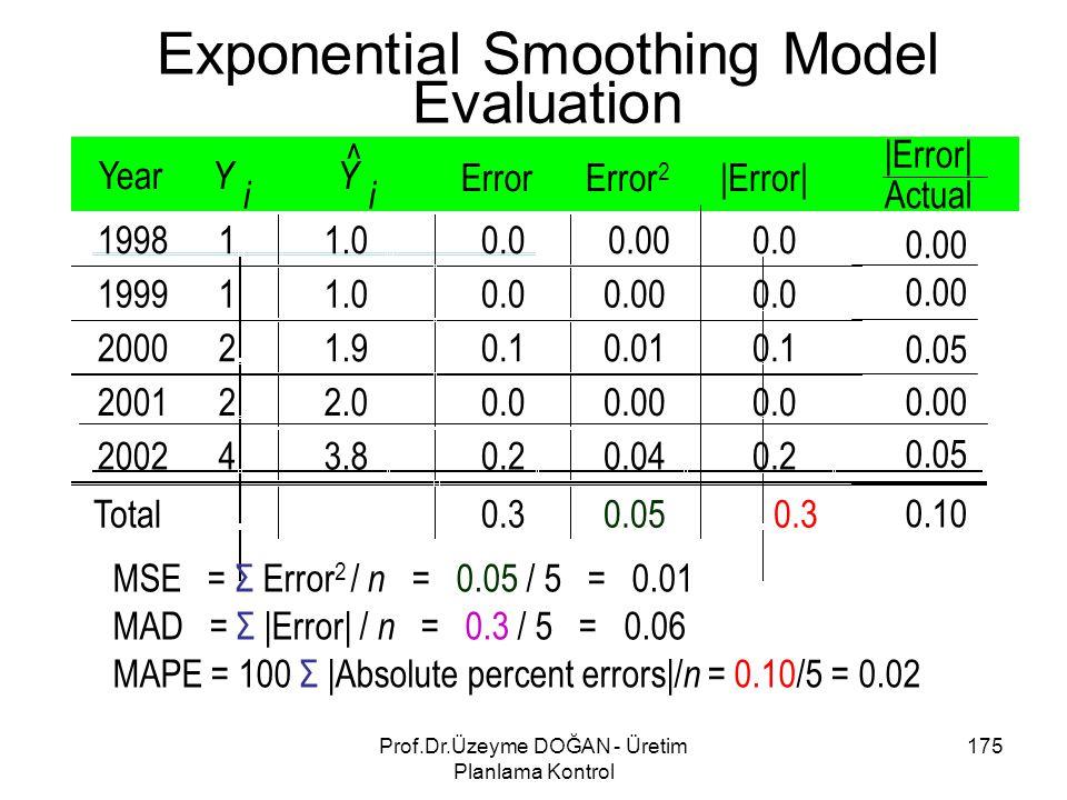 MSE = Σ Error 2 / n = 0.05 / 5 = 0.01 MAD = Σ |Error| / n = 0.3 / 5 = 0.06 MAPE = 100 Σ |Absolute percent errors|/ n = 0.10/5 = 0.02 Exponential Smoot
