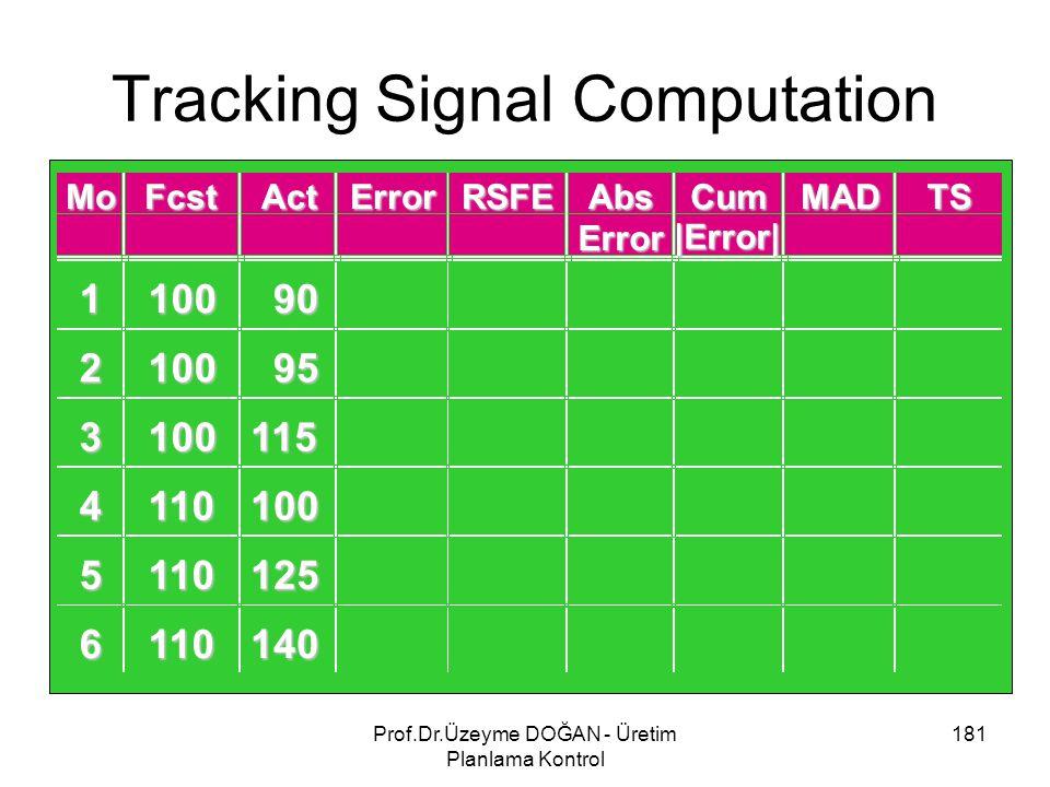 Tracking Signal Computation 181Prof.Dr.Üzeyme DOĞAN - Üretim Planlama Kontrol