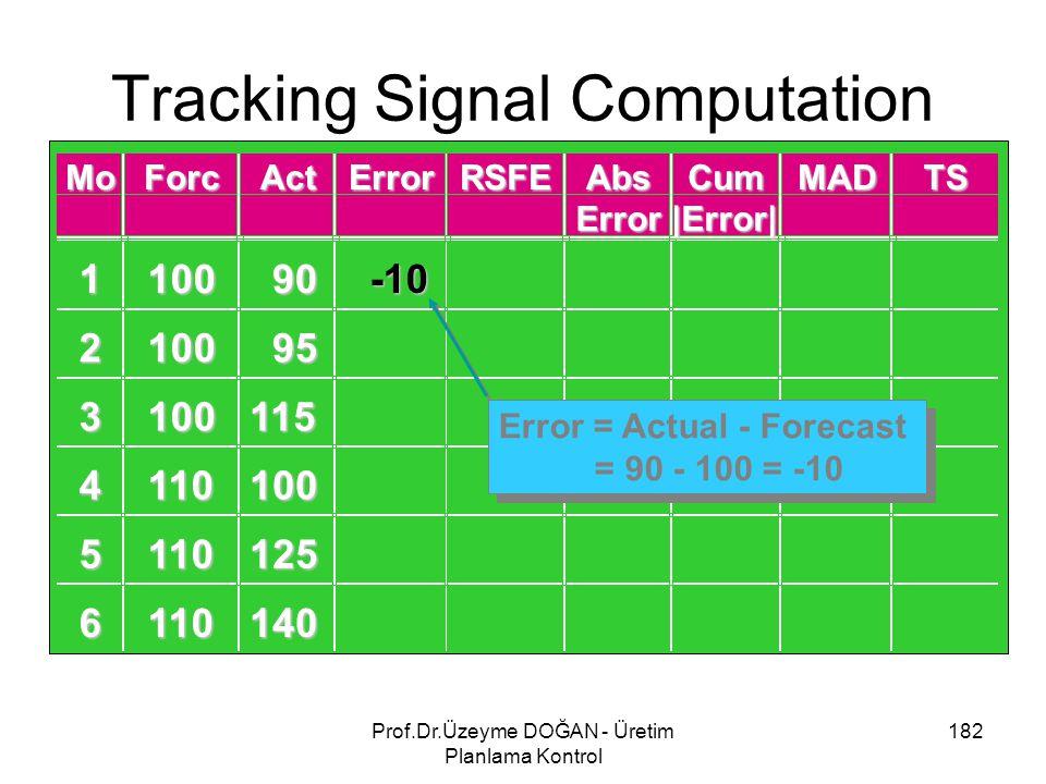 Tracking Signal Computation 182Prof.Dr.Üzeyme DOĞAN - Üretim Planlama Kontrol