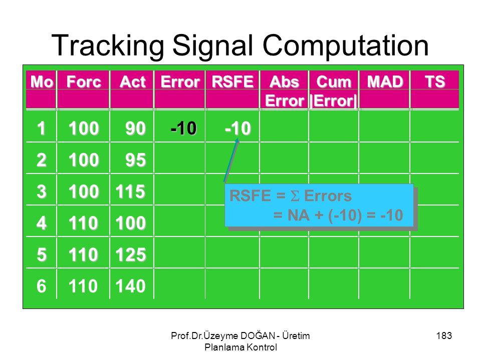 Tracking Signal Computation 183Prof.Dr.Üzeyme DOĞAN - Üretim Planlama Kontrol