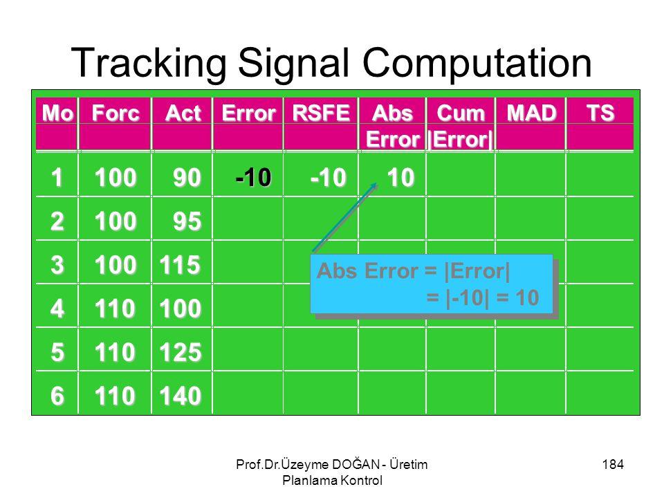 Tracking Signal Computation 184Prof.Dr.Üzeyme DOĞAN - Üretim Planlama Kontrol