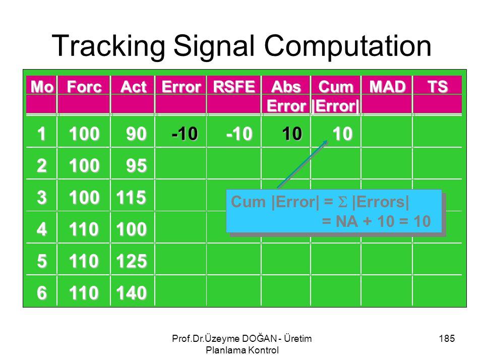 Tracking Signal Computation 185Prof.Dr.Üzeyme DOĞAN - Üretim Planlama Kontrol