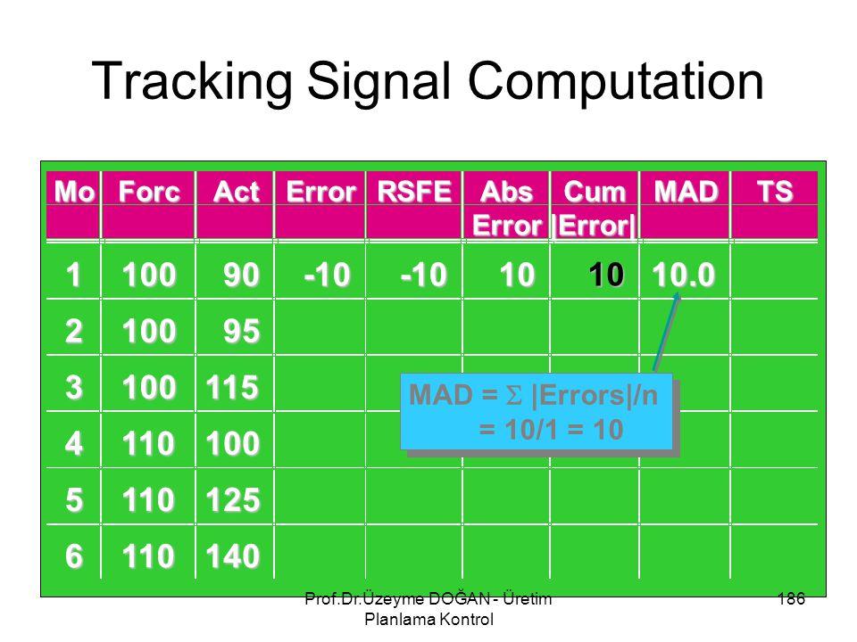 Tracking Signal Computation 186Prof.Dr.Üzeyme DOĞAN - Üretim Planlama Kontrol