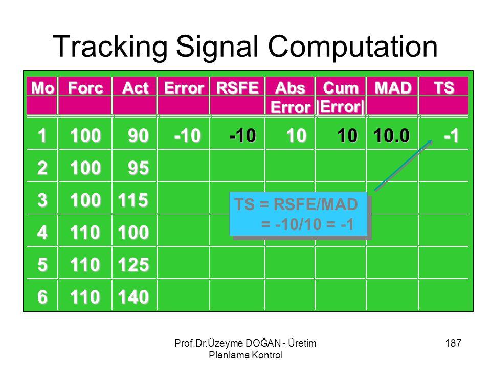Tracking Signal Computation 187Prof.Dr.Üzeyme DOĞAN - Üretim Planlama Kontrol