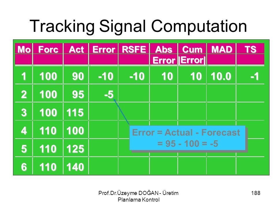 Tracking Signal Computation 188Prof.Dr.Üzeyme DOĞAN - Üretim Planlama Kontrol