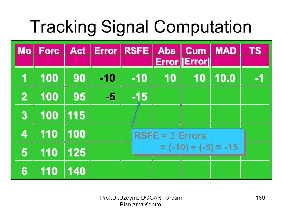 Tracking Signal Computation 189Prof.Dr.Üzeyme DOĞAN - Üretim Planlama Kontrol