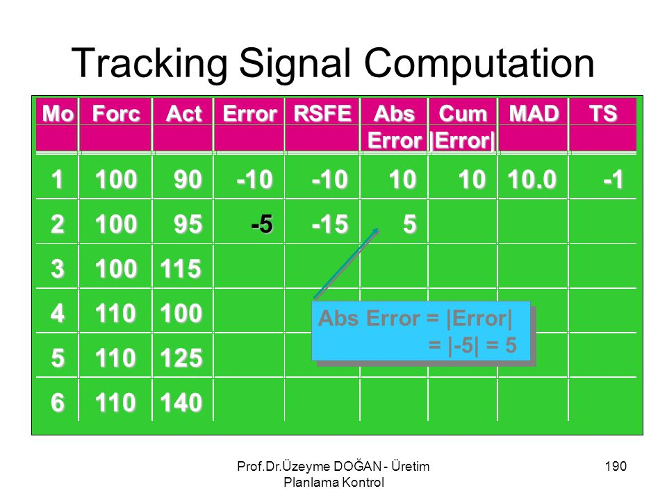 Tracking Signal Computation 190Prof.Dr.Üzeyme DOĞAN - Üretim Planlama Kontrol