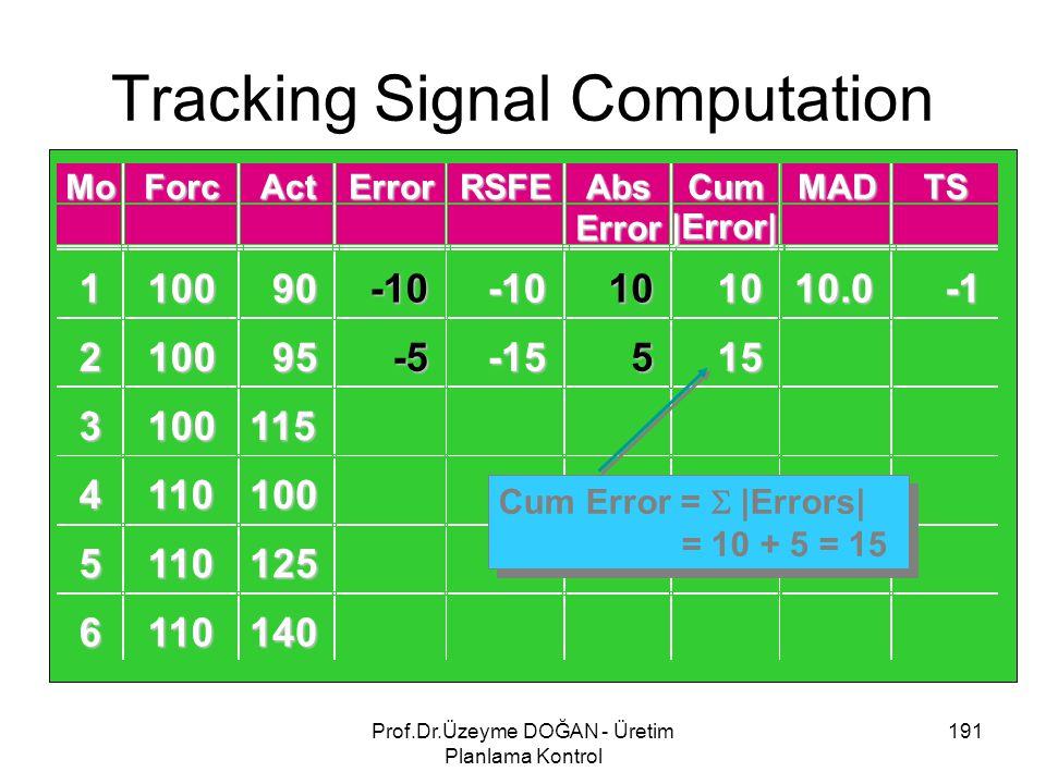 Tracking Signal Computation 191Prof.Dr.Üzeyme DOĞAN - Üretim Planlama Kontrol