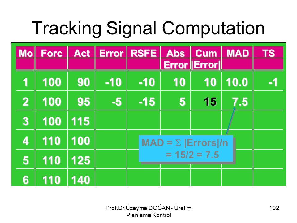 Tracking Signal Computation 192Prof.Dr.Üzeyme DOĞAN - Üretim Planlama Kontrol