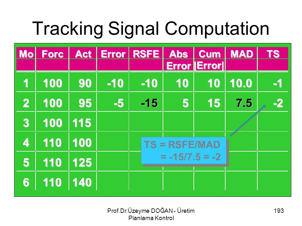 Tracking Signal Computation 193Prof.Dr.Üzeyme DOĞAN - Üretim Planlama Kontrol