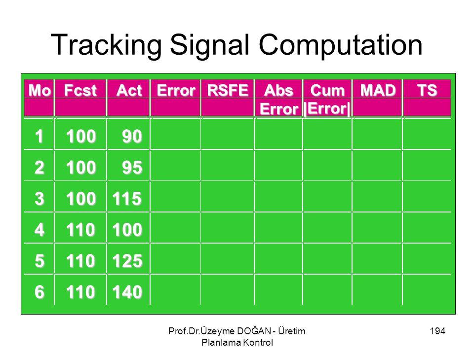 Tracking Signal Computation 194Prof.Dr.Üzeyme DOĞAN - Üretim Planlama Kontrol