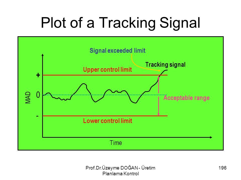 Plot of a Tracking Signal Time Lower control limit Upper control limit Signal exceeded limit Tracking signal Acceptable range MAD + 0 - 196Prof.Dr.Üzeyme DOĞAN - Üretim Planlama Kontrol