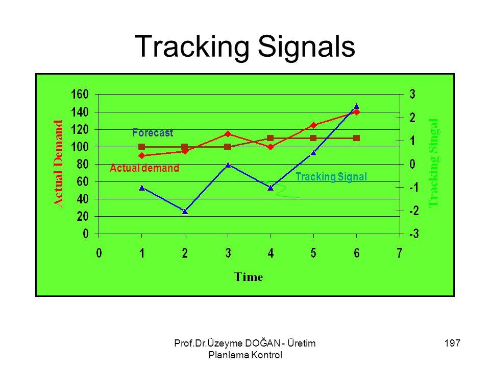 Tracking Signals Tracking Signal Forecast Actual demand 197Prof.Dr.Üzeyme DOĞAN - Üretim Planlama Kontrol