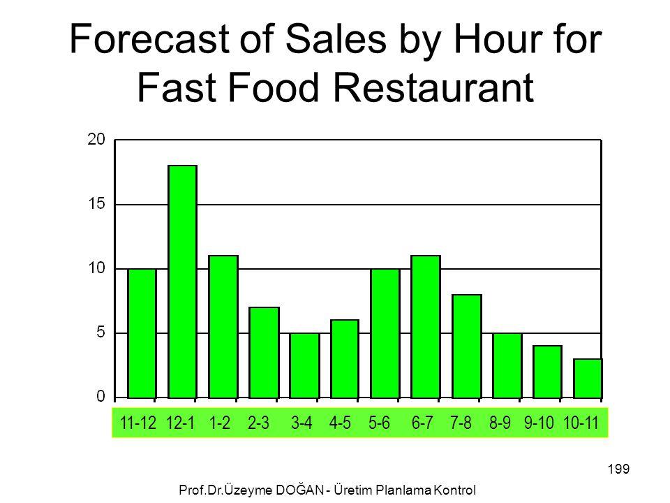 Forecast of Sales by Hour for Fast Food Restaurant 11-12 12-1 1-2 2-3 3-4 4-5 5-6 6-7 7-8 8-9 9-10 10-11 199 Prof.Dr.Üzeyme DOĞAN - Üretim Planlama Ko