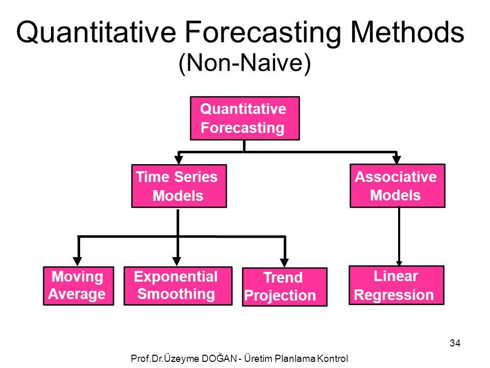 Quantitative Forecasting Methods (Non-Naive) Quantitative Forecasting Linear Regression Associative Models Exponential Smoothing Moving Average Time Series Models Trend Projection 34 Prof.Dr.Üzeyme DOĞAN - Üretim Planlama Kontrol