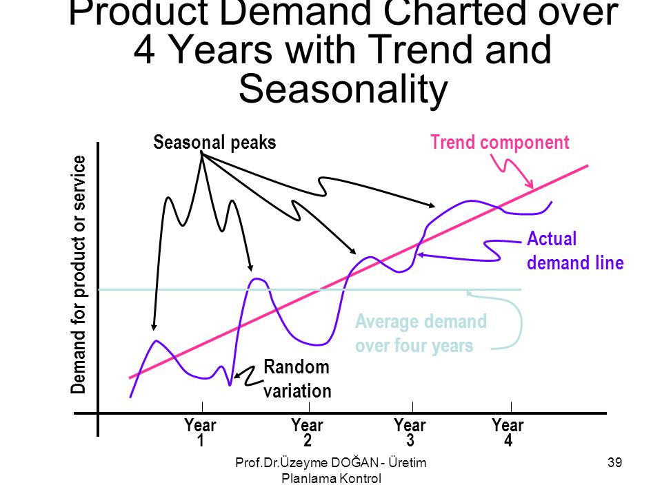 Product Demand Charted over 4 Years with Trend and Seasonality Year 1 Year 2 Year 3 Year 4 Seasonal peaksTrend component Actual demand line Average de