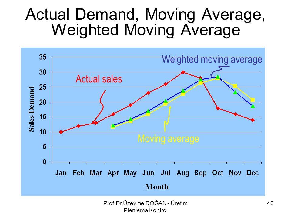 Actual Demand, Moving Average, Weighted Moving Average Actual sales Moving average Weighted moving average 40Prof.Dr.Üzeyme DOĞAN - Üretim Planlama Ko